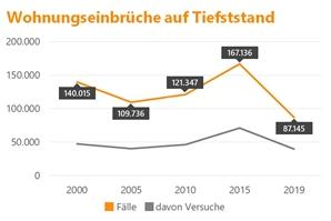 200527_Einbruchdiebstahl