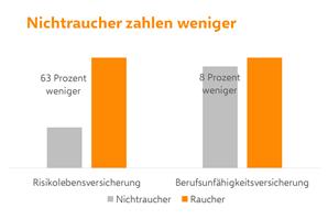 210512_Grafik_Nichtraucher