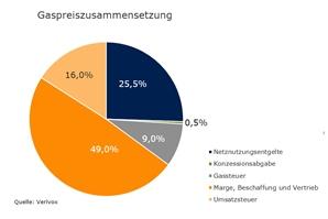 Erdgaszusammensetzung-Deutschland