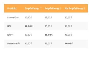 Freunde-Werben_Empfehlung_Infografik_mit-Banking