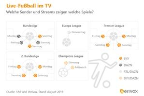 Fussball-im-TV