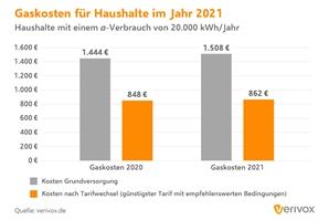 Gaskosten 2020