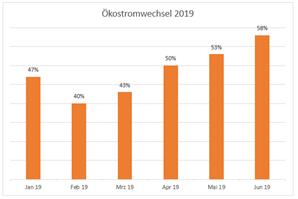 Grafik_Entwicklung_Oekointeresse_2019
