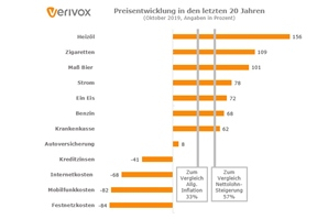 Infografik_20-Jahres-Vergleich_Vertrage