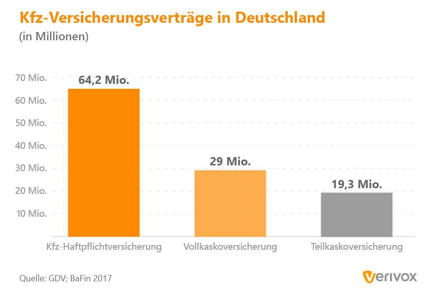 Infografik_UX-281_Vertraege-Kfz-Versicherung