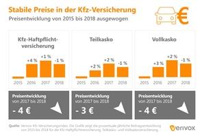 Kfz-Versicherung_Preisentwicklung