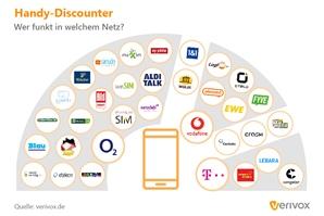 Mobilfunknetze-der-Discounter