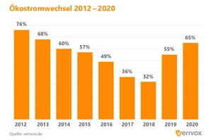 Okeostromwechsel 2012-2020