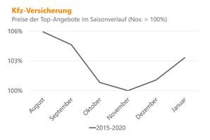 Preisentwicklung KfzVersicherung Grafik
