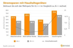 Pressegrafik_Stromverbrauch_Amortisationszeit