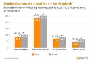 Pressegrafik_Stromverbrauch_Durchschnittlicher-Mehrpreis