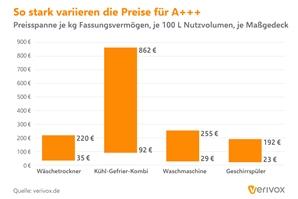 Pressegrafik_Stromverbrauch_Preisspanne