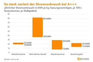 Pressegrafik_Stromverbrauch_Stromverbrauchsspanne