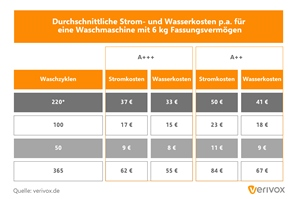 Pressegrafik_Stromverbrauch_Waschzyklen