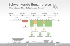 Schwankende-Benzinpreise