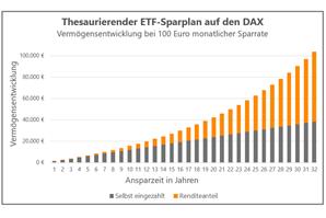 Vermoegensentwicklung_Sparplan_100-Euro
