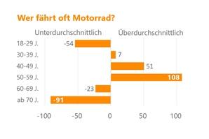 Wer-faert-oft-Motorrad